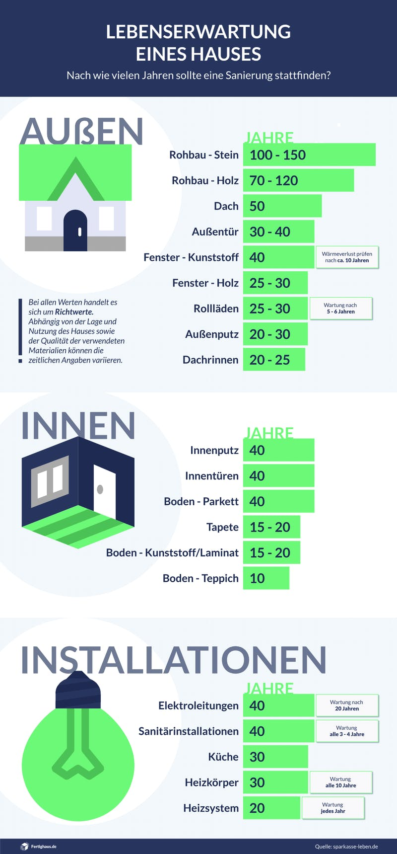 Infografik: Wann sollten Teile eines Hauses saniert werden?