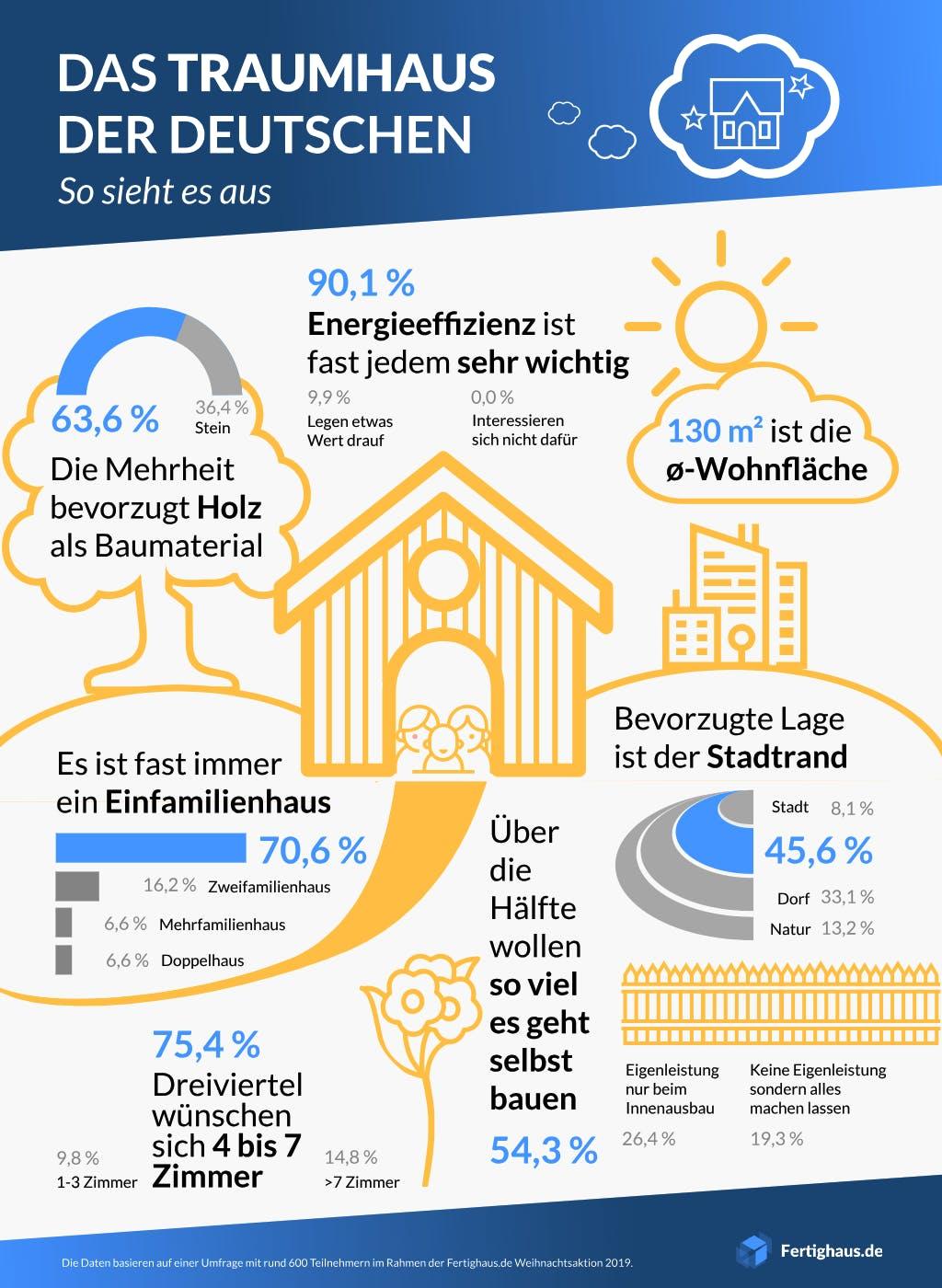 Infografik mit Merkmalen zum Traumhaus der Deutschen