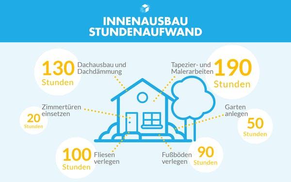 Infografik mit den Arbeitsstunden für Innenbaumaßnahmen eines Ausbauhauses