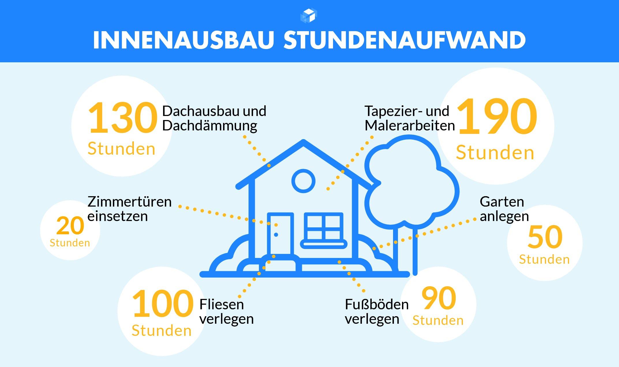 Grafik mit Arbeitsstunden zum Innenausbau Ausbauhaus