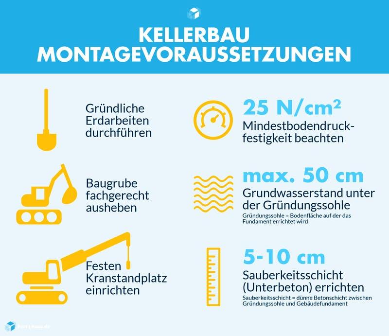 Infografik mit Montagevoraussetzungen für den Bau eines Kellers