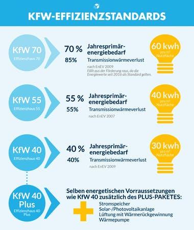 KfW Effizienzstandards