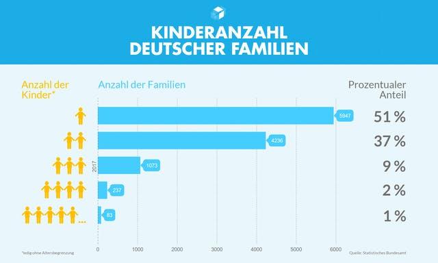 Balkendiagramm mit Verteilung von Familiengrößen