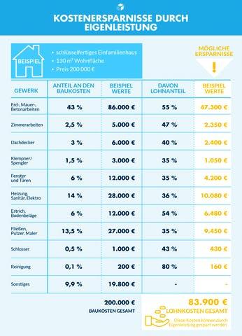Infografik mit Beispielrechung zu Kostenersparnissen durch Eigenleistung beim Hausbau