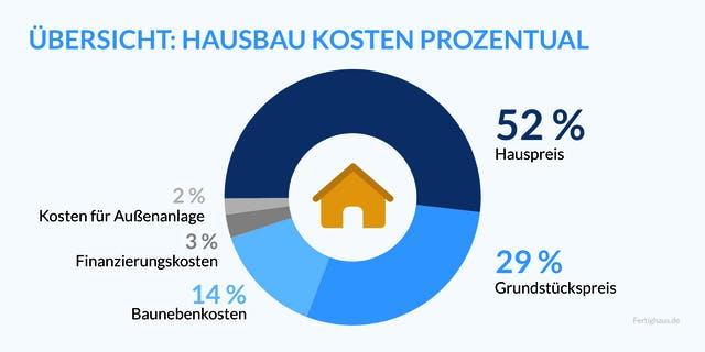 Prozentualer Kostenanteil beim Hausbau