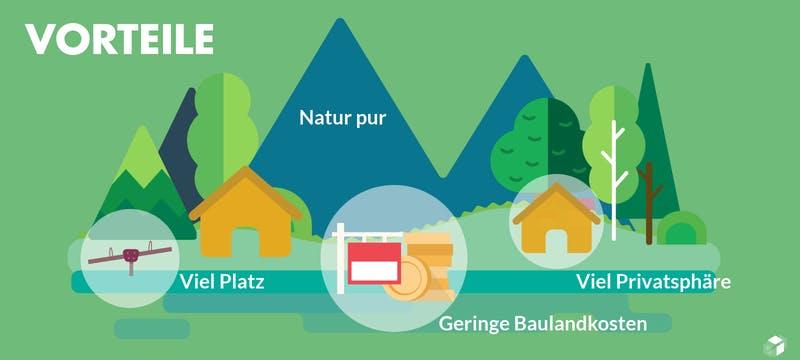 Grafik mit Vorteilen für ein Haus auf dem Land