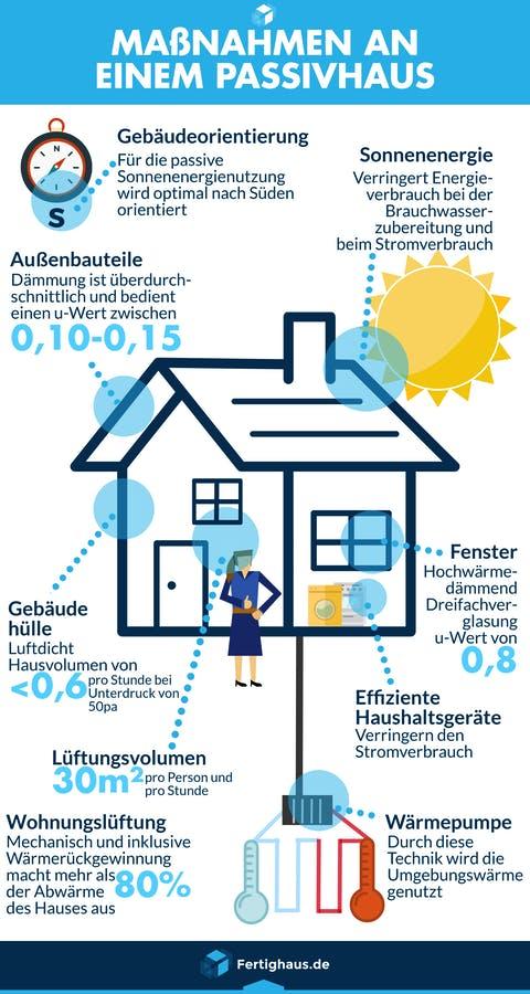 Passivhaus Merkmale Infografik
