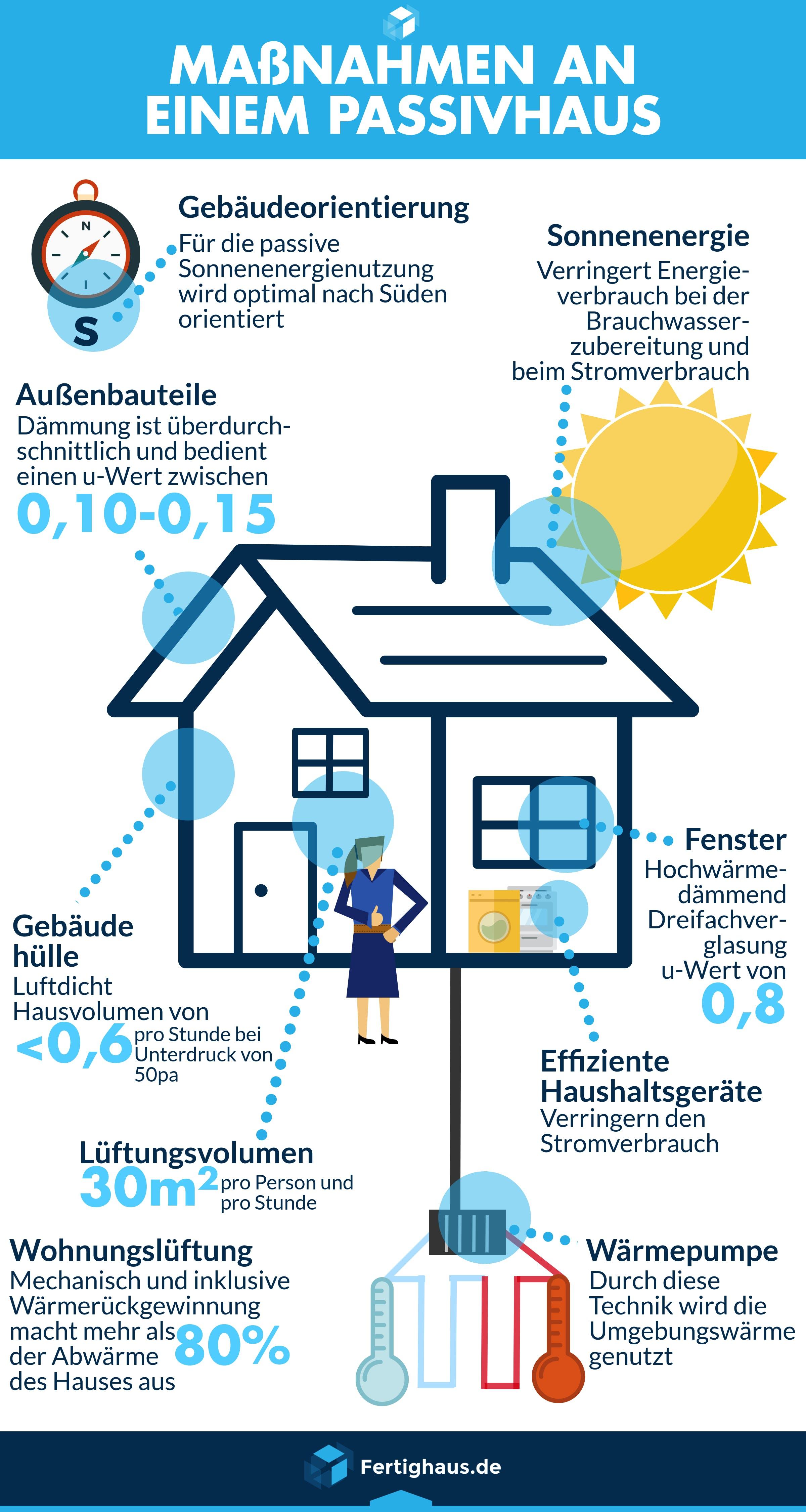 Infografik Merkmale eines Passivhauses