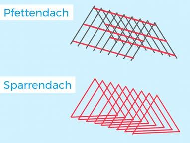 Grafik mit Konstruktion von Pfetten- und Sparrendach