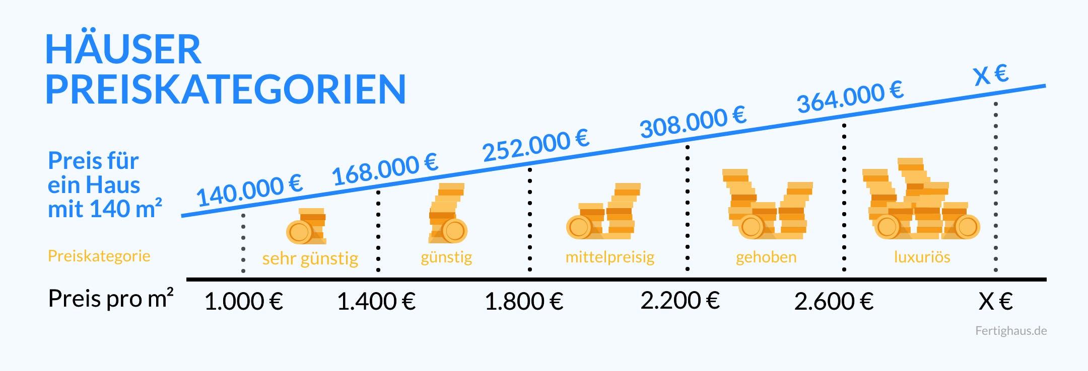 Grafik mit dem Verlauf der Preiskategorien für neugebaute Häuser nach Quadratmeterpreis