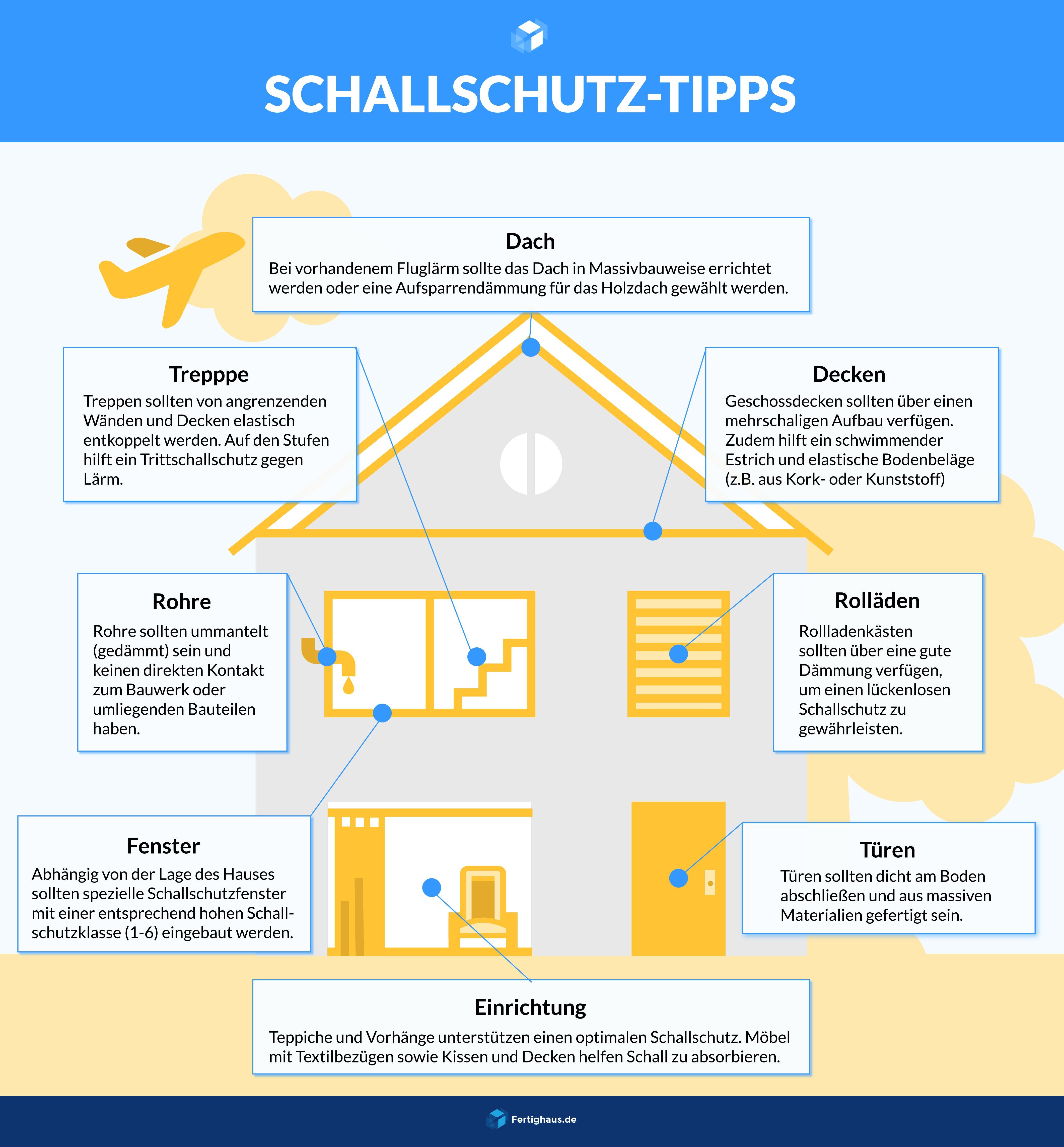 Infografik mit Tipps für einen optimalen Schallschutz im Haus