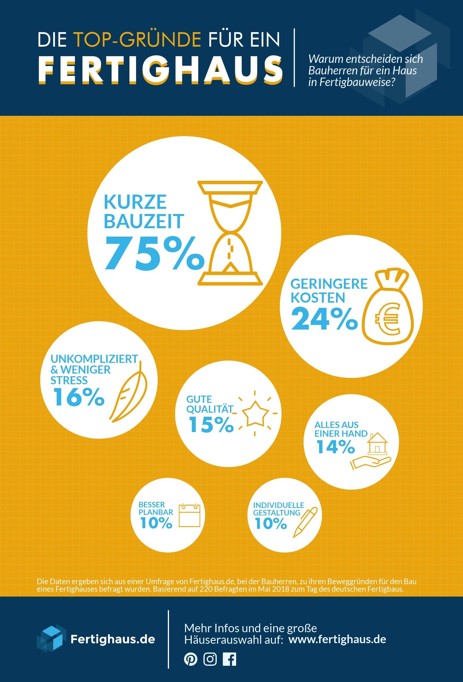 Umfrage Infografik Gründe für ein Fertighaus
