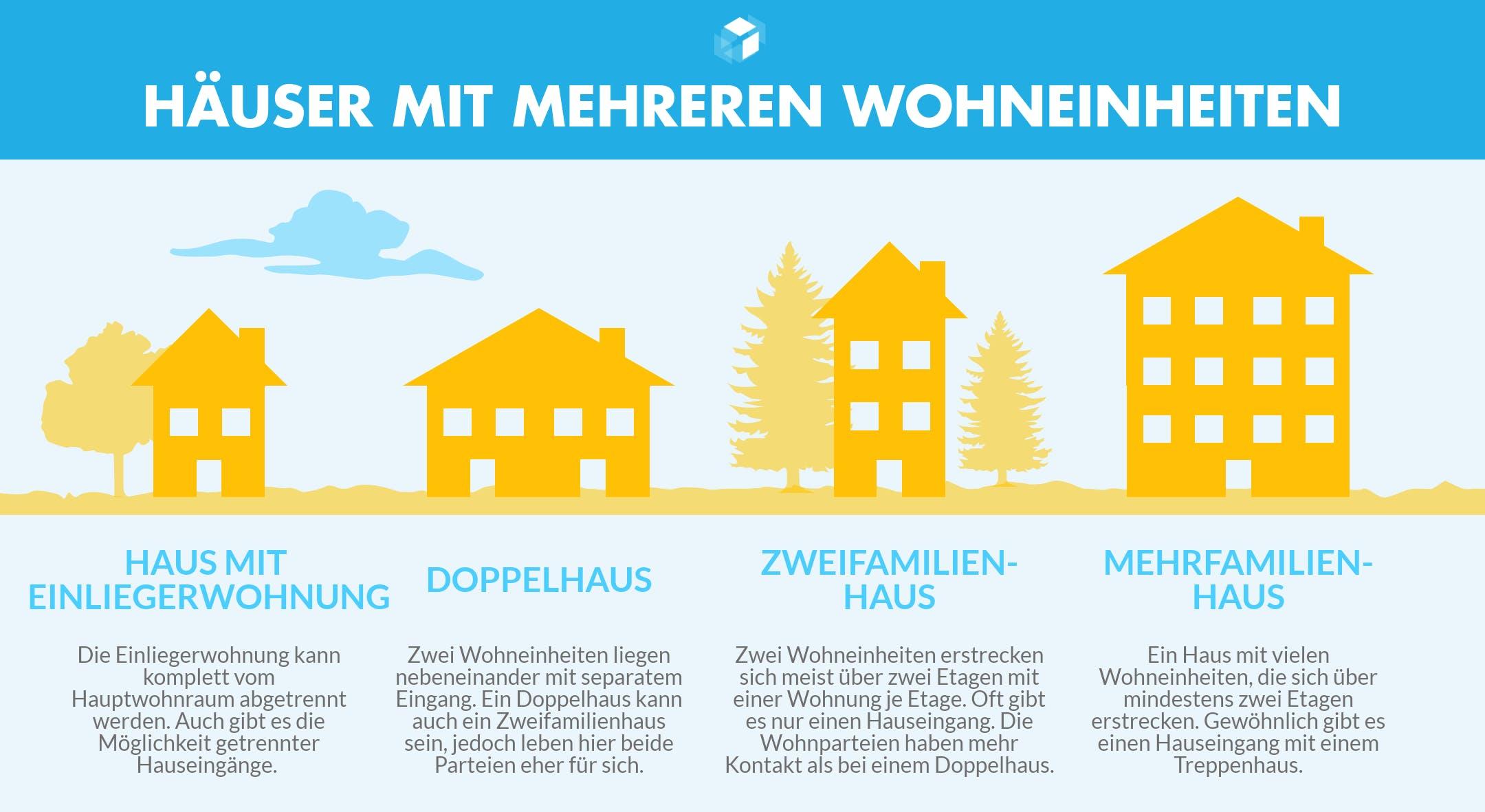 Infografik mit den Unterschieden von Zweifamilien-, Doppel- und Mehrfamilienhäusern