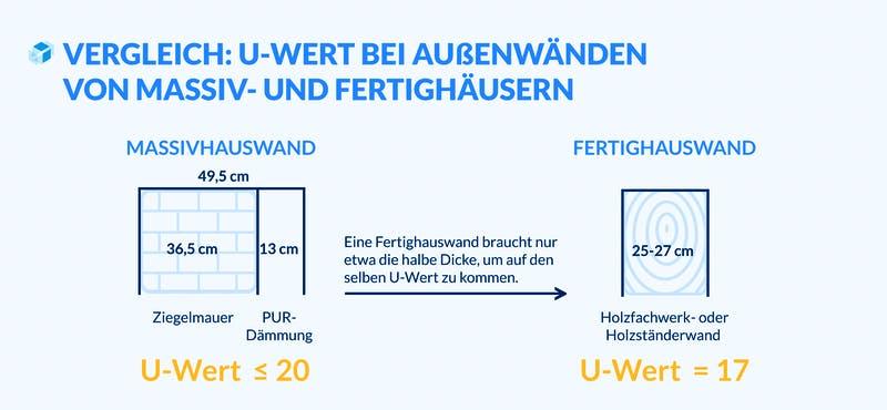 Gegenüberstellung der Wanddicke von Massivhaus und Fertighaus in Bezug auf den U-Wert