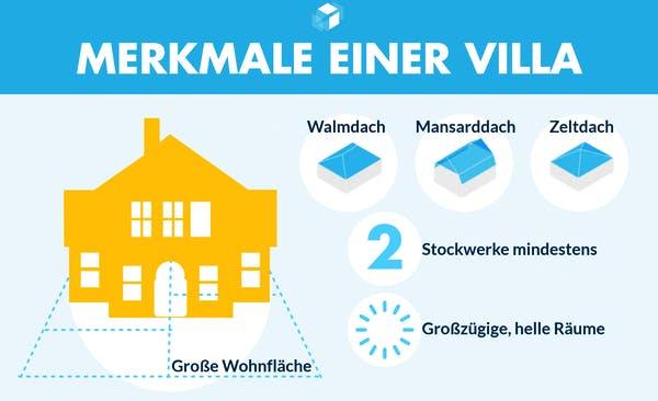 Infografik zu den Merkmalen einer Stadtvilla