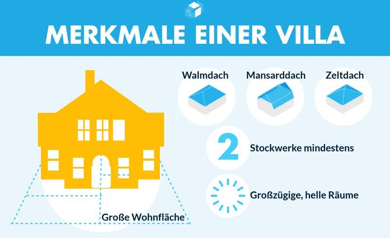 Infografik mit Merkmalen einer Stadtvilla