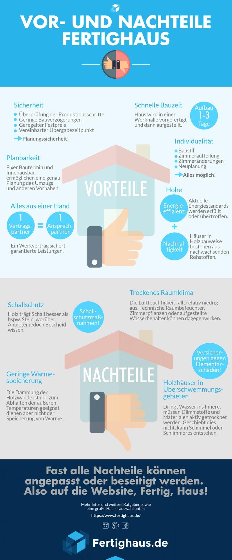 Infografik zu Vorteilen und Nachteilen von Fertighäusern