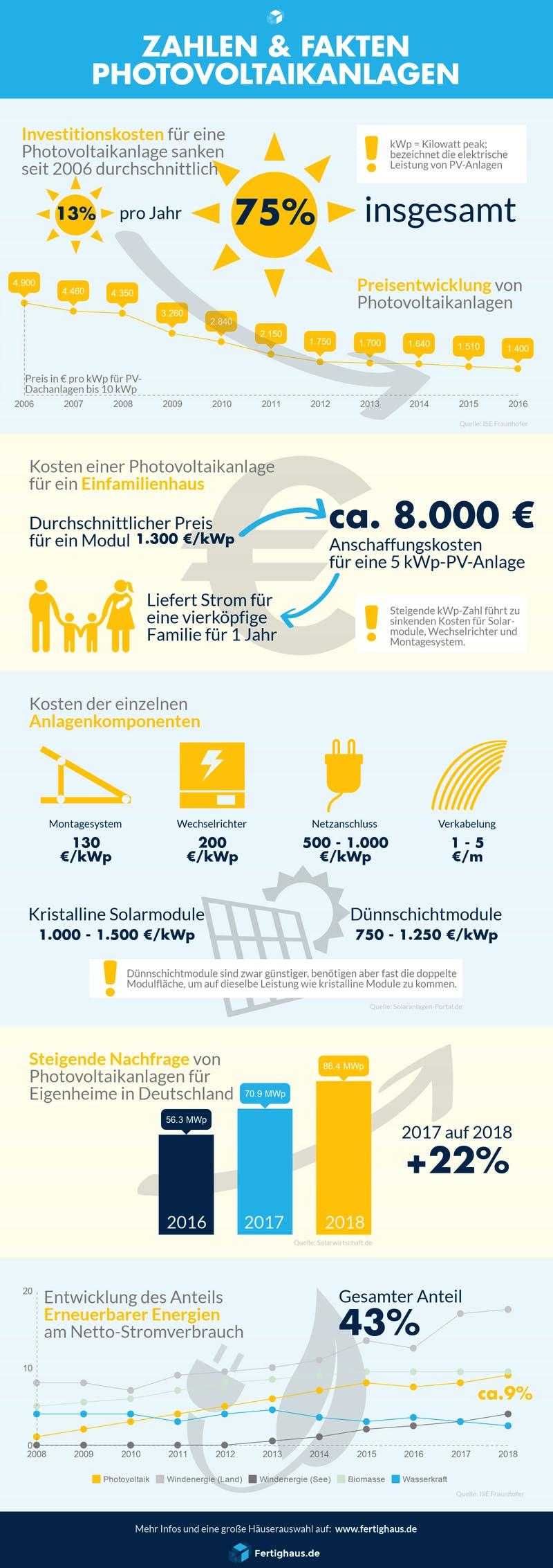 Umfassende Infografik mit verschiedenen Daten und Fakten zu Photovoltaik