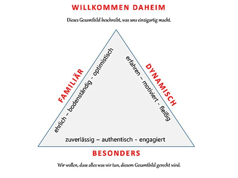 Gesamtbild der Werte von BauIdee Wohlfühl-Häuser