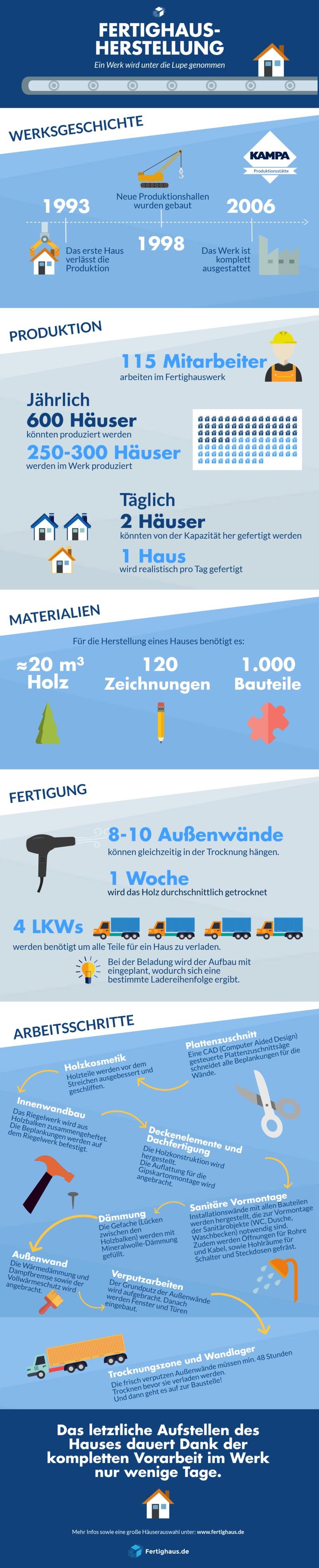 Infografik zu Ablauf und Ressourcen für die Fertighausproduktion