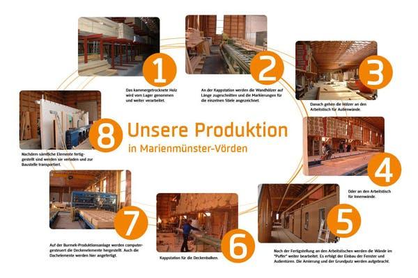 Übersicht Produktion Kaiser Haus