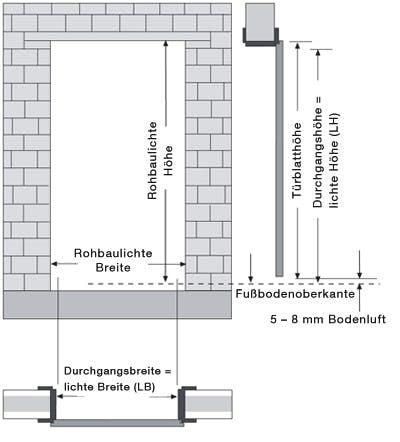 Relativ Türen einbauen - Maße nach DIN | Fertighaus.de Ratgeber BU09