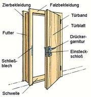 Türen Einbauen